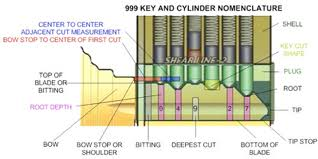 Principle of Operation of a typical Cylinder Rim Lock