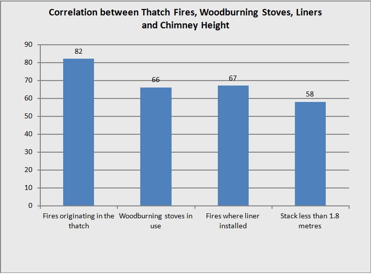 Correlation between Thatch Fires, woodburning Stoves, Liners and Chimney Height