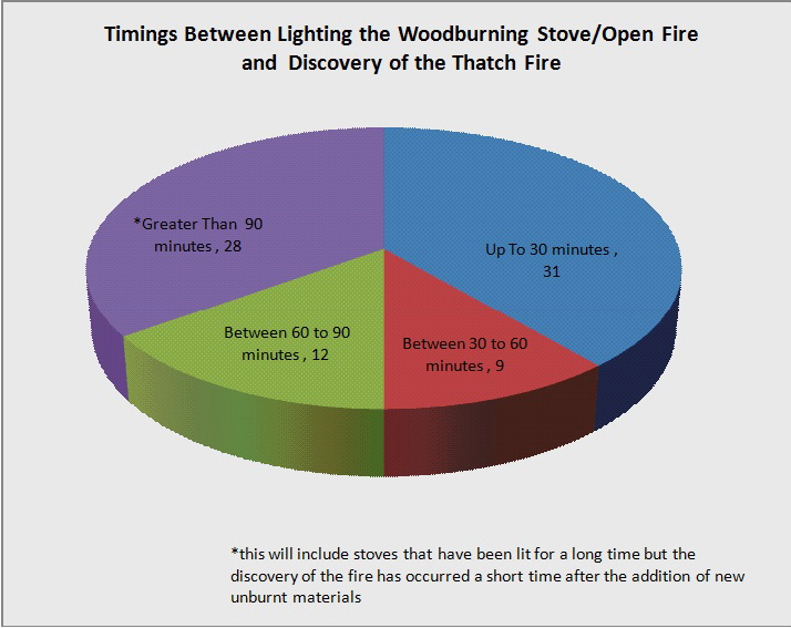 Timings Between Lighting the Woodburning Stove/Open Fire and Discovery of the Thatch Fire